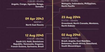 Solar Eclipse Timeline Until 2075