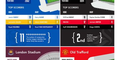 Top Scores by Premier League Stadium [Infographic]