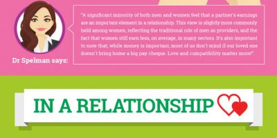 How Money Impacts Relationships