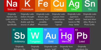 The Hidden Periodic Table Elements