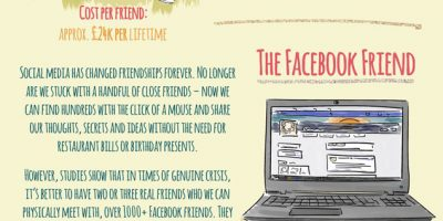 The Real Cost of Friendship Infographic