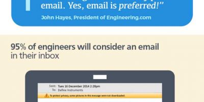 How Do Engineers Find Information?