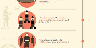 The History of Warfare [Infographic]