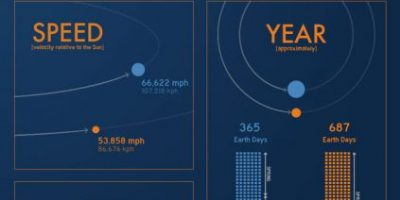 Quick Facts About Mars [Infographic]