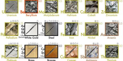The Hardness of Metals [Infographic]