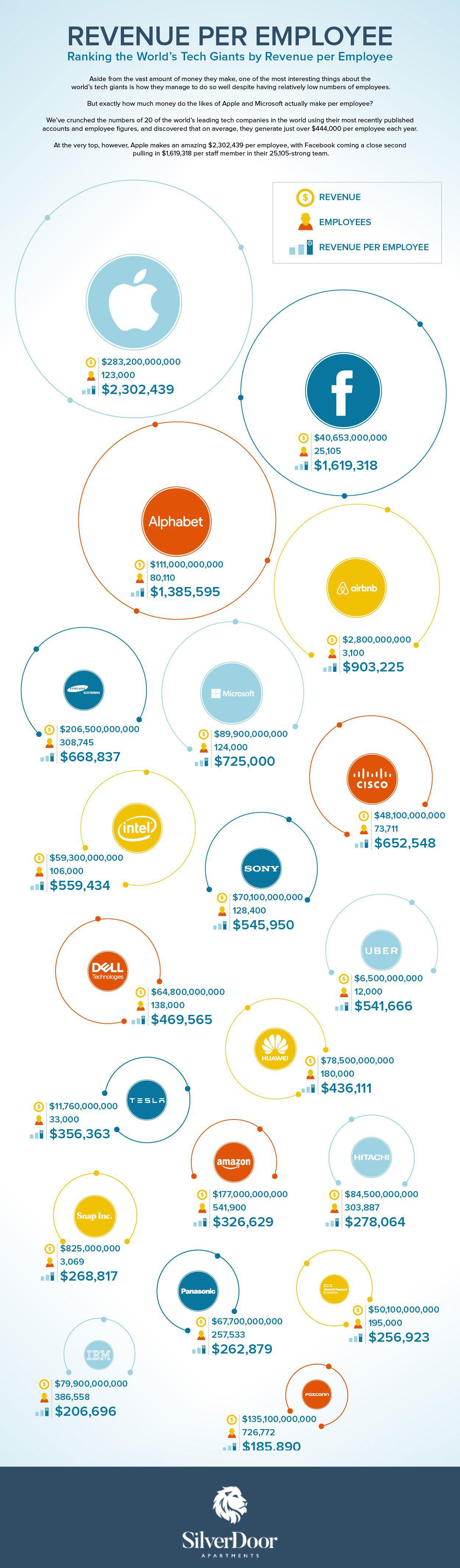 Revenue giants