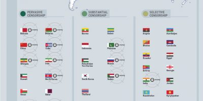 Which Countries Are the Worst Rated for Censorship?