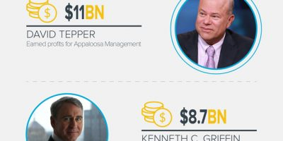 10 Richest Traders Worldwide [Infographic]