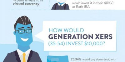 10 Ways to Invest $10000 [Infographic]