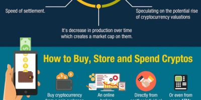 What Is a Cryptocurrency? {Infographic}