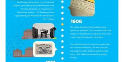 The History of Printing [Infographic]