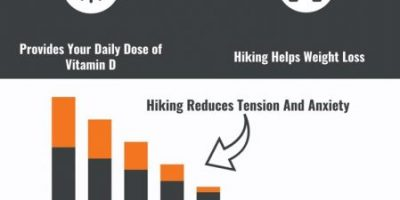 How Hiking Makes You Healthier [Infographic]