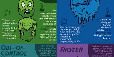 Interpreting the Most Common Nightmares [Infographic]
