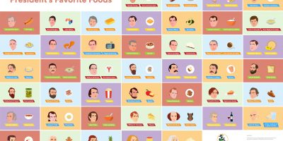 Every U.S. President's Favorite Foods [Infographic]