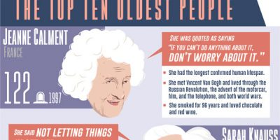 Top 100 Verified Oldest People and What We Can Learn From Them