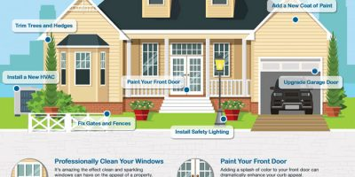 How to Increase the Value of Your Home [Infographic]
