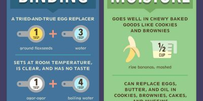 Replacing Eggs: Guide for Vegans