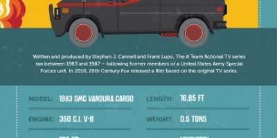 Iconic Vans from Movies [Infographic]