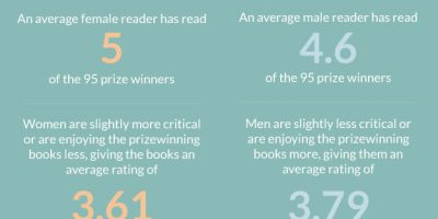 Fiction: Anatomy of a Prizewinner [Infographic]