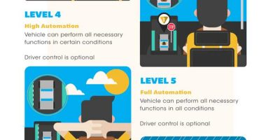 The Dawn of the Driverless Car [Infographic]