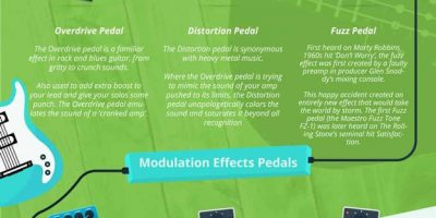 Guide to Guitar Pedals & How to Use Them
