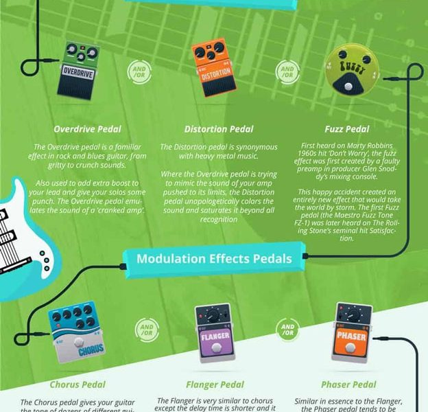 guide to guitar pedals how to use them best infographics. Black Bedroom Furniture Sets. Home Design Ideas