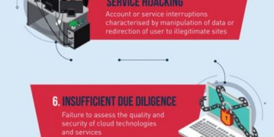 Top Cloud Threats to Businesses