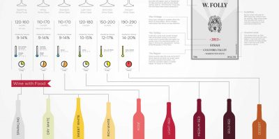 What You Need to Know About Wine [Infographic]