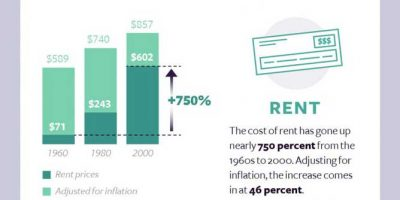 The Cost of Living In the Past 60 Years [Infographic]