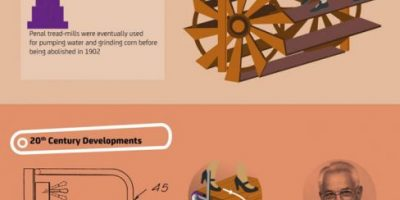 History of the Treadmill [Infographic]