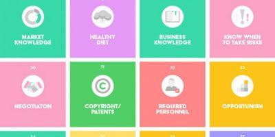 The Periodic Table Of Entrepreneurship