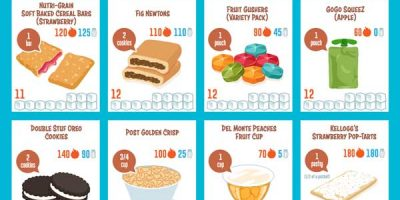 Sugar Content of Kids Snacks