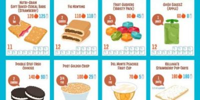 Sugar Content of Kids Snacks