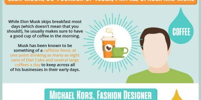 What Successful People Drink In the Morning?