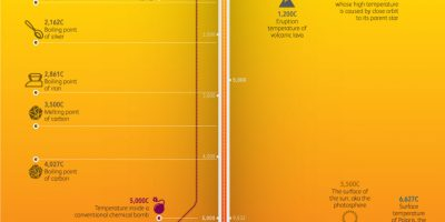 Temperatures In the Universe [Infographic]