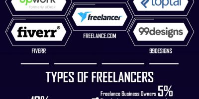 The State of Freelancing [Infographic]