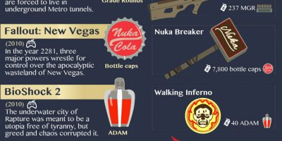 20 Fictional Dystopian Currencies [Infographic]