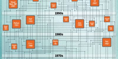 Programming Languages Through the Years [Infographic]