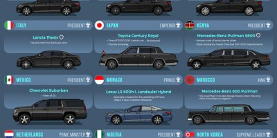Official & Ceremonial Vehicles of 45 World Leaders