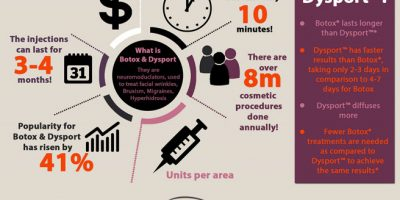 Looking Younger & Happier With Botox or Dysport [Infographic]