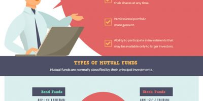 What Is a Mutual Fund [Infographic]