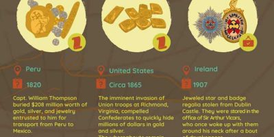 23 Lost & Hidden Treasures [Infographic]
