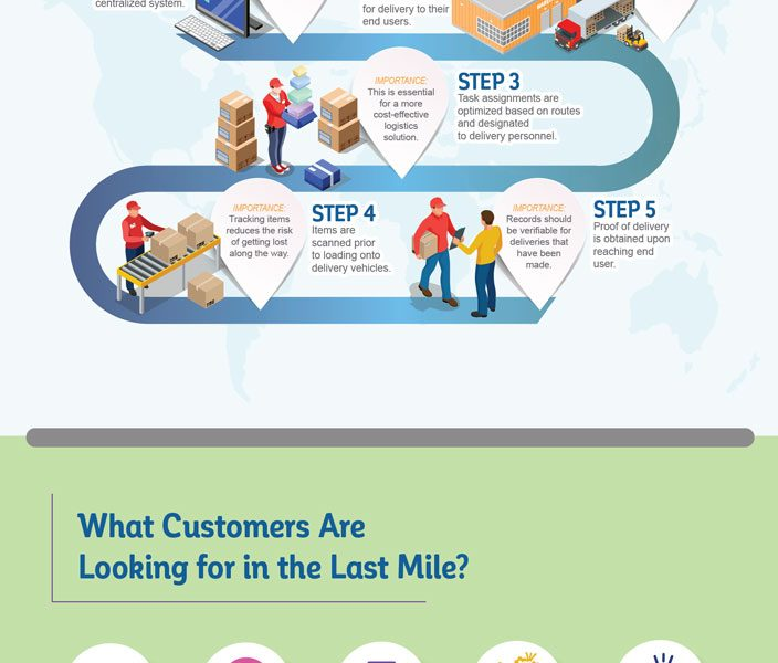 Last Mile Delivery Explained [Infographic] - Best Infographics