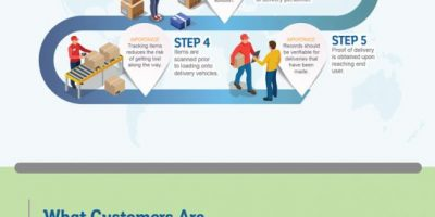 Last Mile Delivery Explained [Infographic]