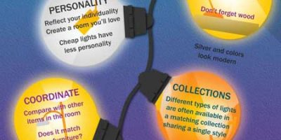 Guide to Room Lighting Fixtures [Infographic]