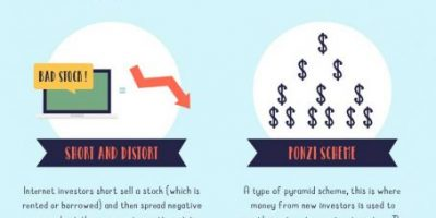 What Is Stock Fraud [Infographic]