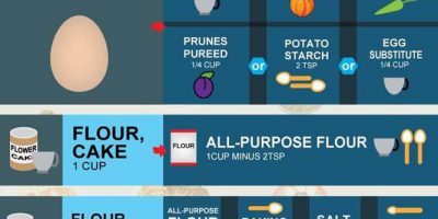 Guide to Cooking & Baking Substitutes