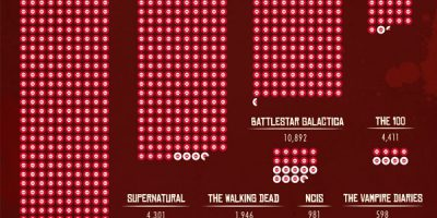 TV Shows with Most Deaths