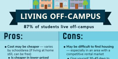 Cost of Living: On-Campus vs. Off-Campus