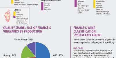 Intro to the Wines of France